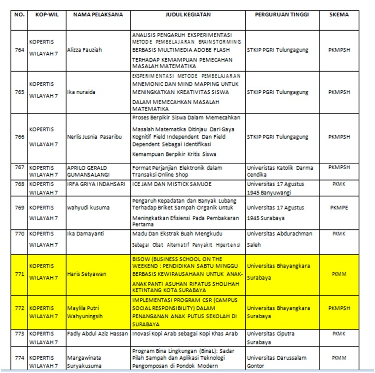 2 Judul PKM Tahun 2016 dari UBHARA Sukses Didanai DIKTI